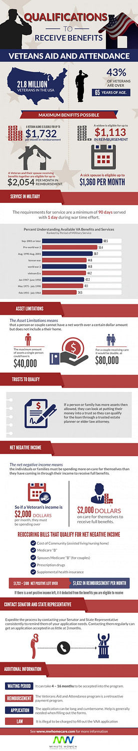 Explanation of how Aid and Attendance will cover assisted living