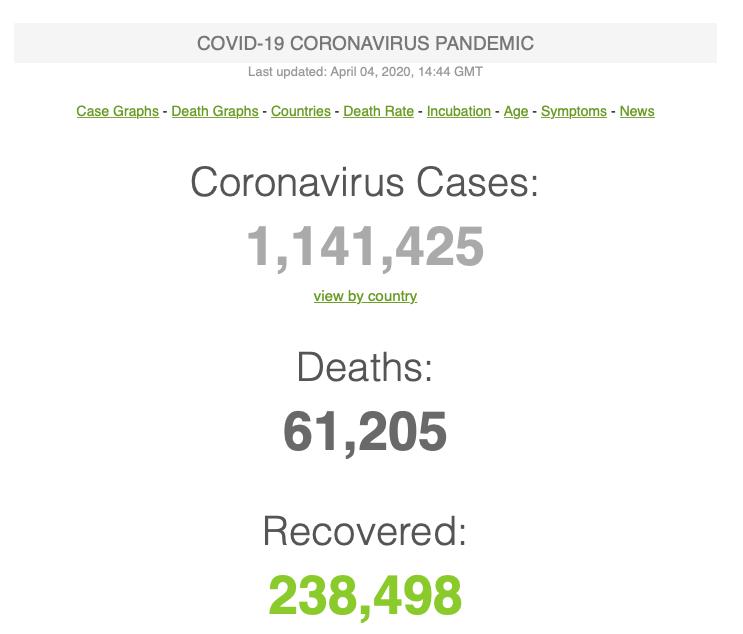 Worldometer provides the latest stats not the Coronavirus Pandemic