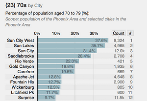 Surprise Assisted Living Demographics