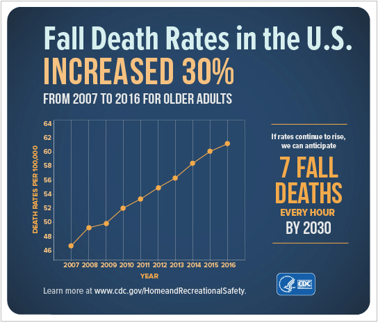 Fall prevention programs are important to slow the death rate of the elderly