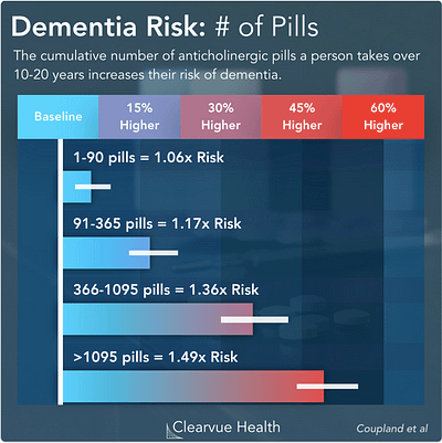 Anticholinergic drugs may increase the risk of dementia