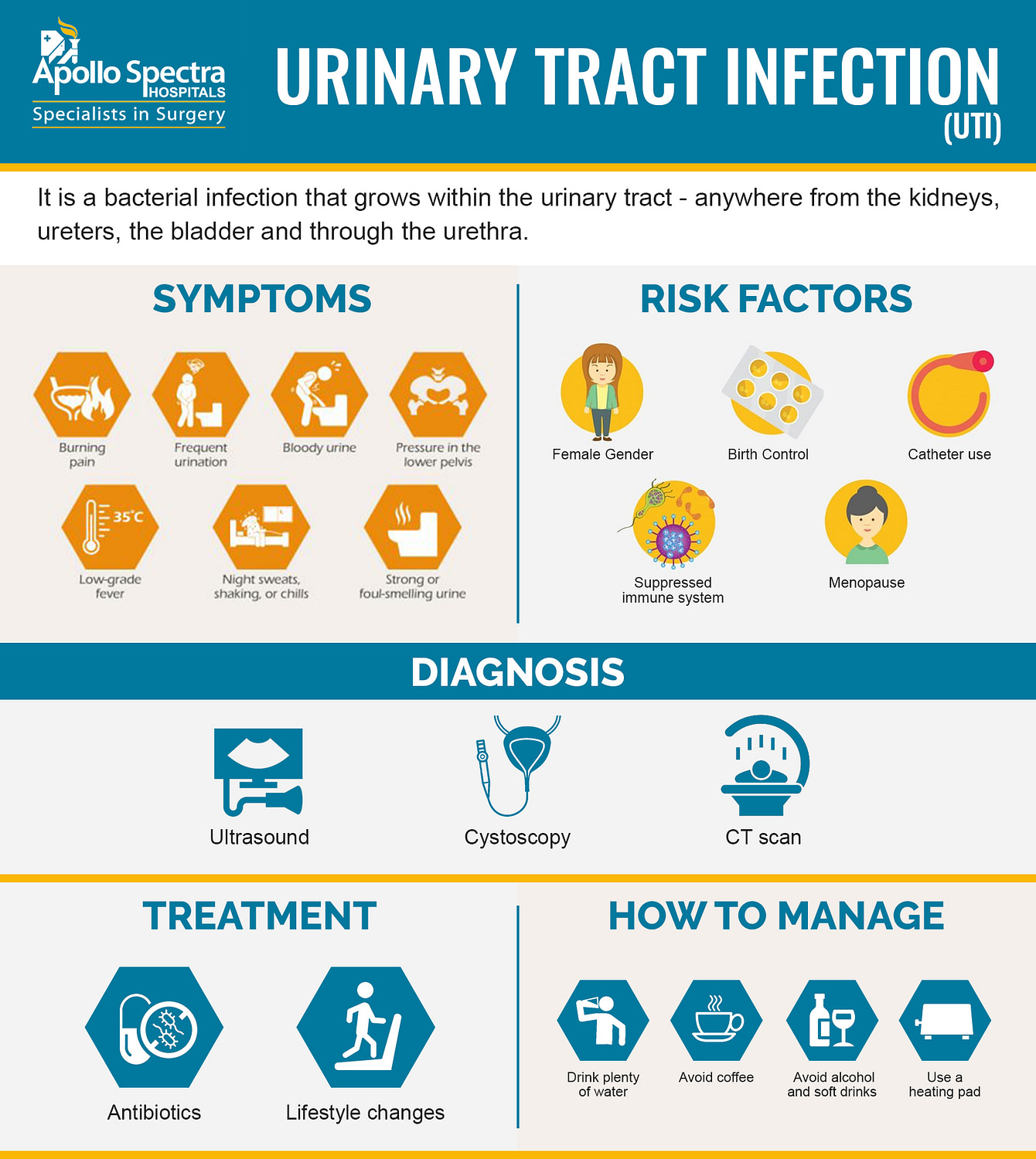 Some helpful hints and information about UTI's