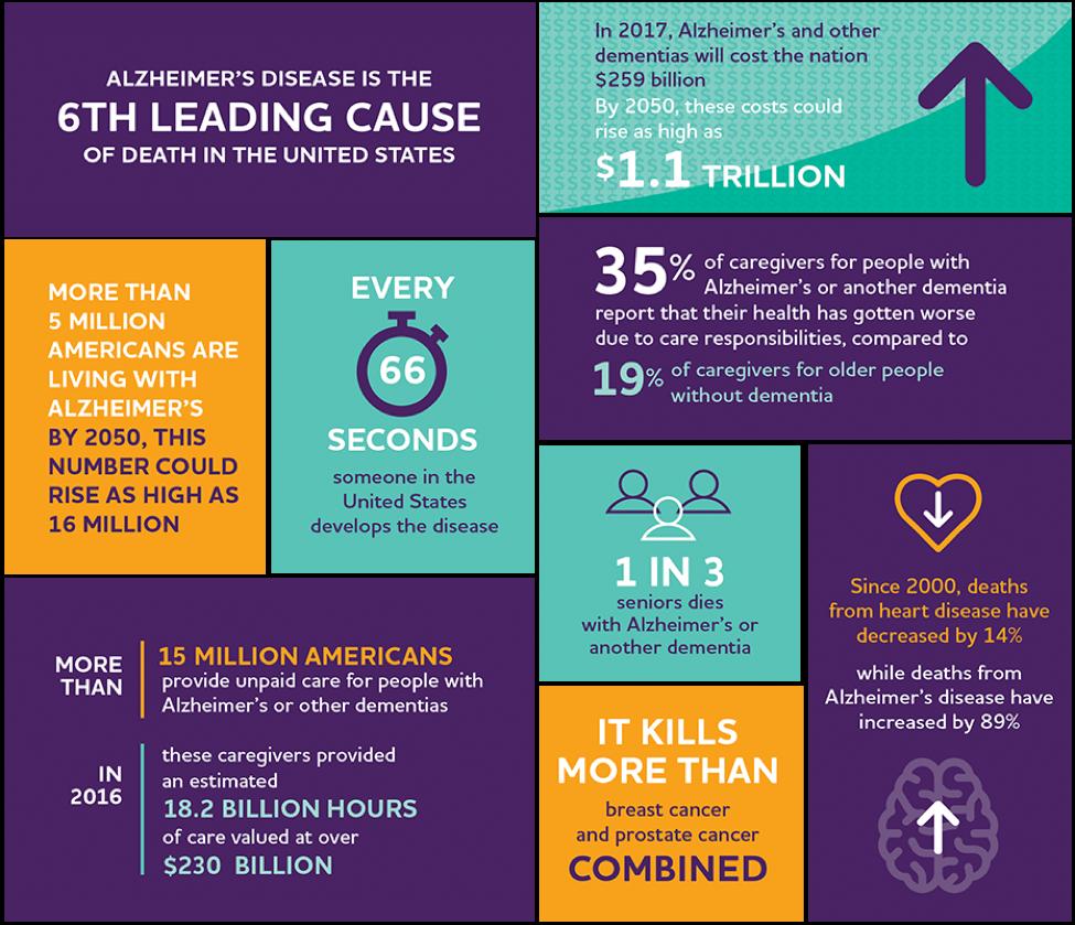 Alzheimer's Treatment needs