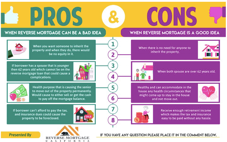Reverse mortgages have pros and cons