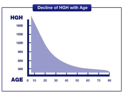 Avoid assisted living through HGH Production